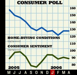 NOT BUYING: Consumer sentiment dipped again in April. Thirteen percent of consumers said that high interest rates make it a bad time to buy a home.