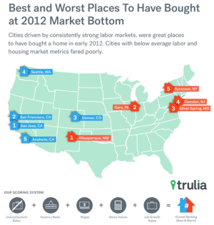 Trulia's heat-map of U.S.'s best- and worst towns for recovery since the Great Recession.