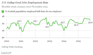 Gallup Good Jobs Employment Rate