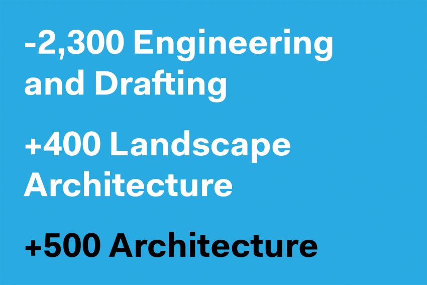 Architecture Adds 500 Jobs in August