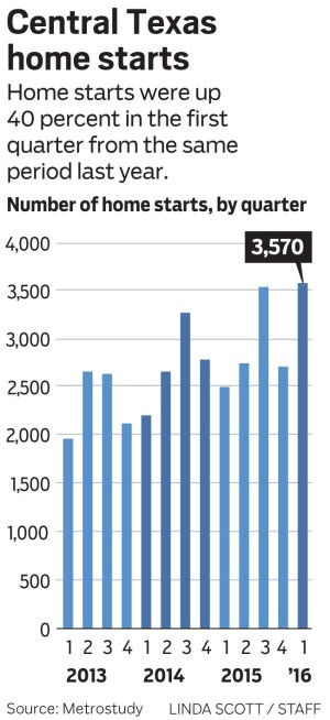 """Update Central Texas home starts chart with 4q 2015 and 1q 2016 figures.fourth quarter 2015: 2,702first quarter 2016: 3,570Home starts were up 40 percent in the first quarter from the same period last year.Seeking to narrow the gap between housing supply and demand, builders in Central Texas started construction on 40 percent more houses in the first three months of this year compared to the first quarter of last year, Metrostudy said Tuesday. """"The past few quarters in Austin has been marked by 'starts and stops' in the new home housing market,"""" said Steve Plevak, Regional Director of Metrostudy's Austin office. """"Weather had a large effect in 2015, and most starts were squeezed into the 3rd quarter which led to a retraction in the 4th quarter.  We have now seen starts surge again in the first quarter of 2016 to serve healthy sales so far in the year and put inventory on the ground for the spring selling season.""""Builders have reported strong overall sales at the end of 2015 and the first three months of 2016. Affordability continues to remain an important topic as wage growth has failed to keep up with risinghousing costs. A significant jump was seen in starts inthe price ranges between $200,000 and $300,000, but homes in the lower price ranges remain in short supply."""