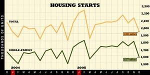 ON THE WAY DOWN?: Total starts in December were down 13.2% from their peak in February, but early figures show that 2005 was another record year for starts. SOURCE: U.S. CENSUS BUREAU