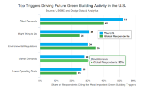 motivations to go green among builders.