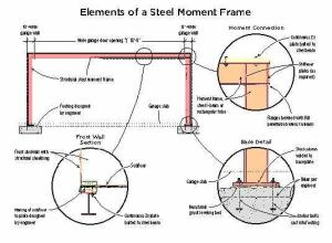A moment frame can be used to provide shear strength for narrow-walled structures when standard framing solutions are inadequate. In all cases, beam and column sizes and connection details need to be designed by a structural engineer.