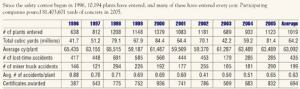 NRMCA Safety Contest Results Trends, 1996-2005