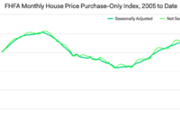 FHFA House Price Index Edges Up in July