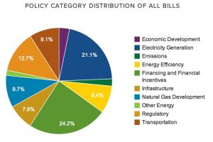 The AEL Tracker measures the progress of many advanced energy bills as they move forward.