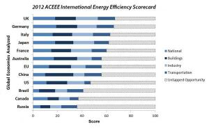 The ACEEE International Energy Efficiency Scorecard