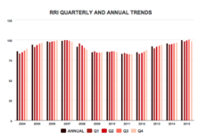 RRI Points to Speedup in Remodeling Activity in 2015