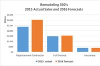 Remodelers Did $4.2 Billion in Sales in 2015