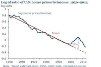 line chart showing ratio of house prices to income from 1950 to 2013