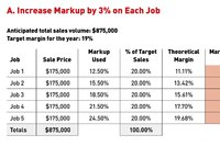 Strategies for Increasing Your Markup