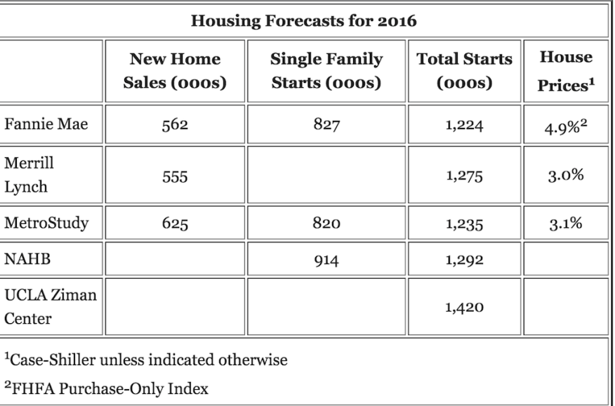 Housing forecasts, Calculated Risk.