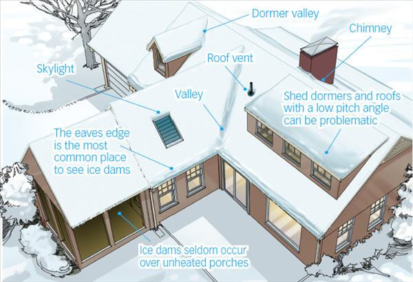 HOTSPOTS FOR COLD PROBLEMS: Last winter's record storms in mid-Atlantic states made ice dams a much more widespread problem than normal. Often, the trouble occurs because of improper construction techniques. Here are some of the places where builders and roofers need to be particularly careful.