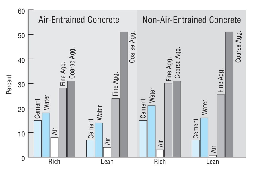 Percentages of cement, water, air, sand, and gravel in concrete mixes. Rich mixes contain higher percentages of cement. Air-entrainment introduces tiny air bubbles that allow the concrete to flow easier with less water, which makes for a stronger mix. The trapped bubbles also absorb minor expansion and contraction, allowing the concrete to better resist freeze/thaw damage.