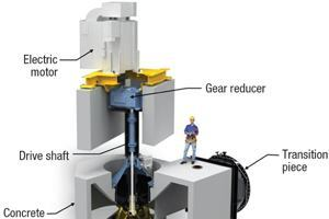Concrete volute pumps for flood protection