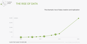 The rise of data as a meaningful difference at work.