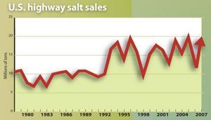 A string of mild winters lulled customers into keeping less salt in reserve, contributing to shortages when a heavy winter drove 2007 sales to a near-record high of 20.3 million tons. Complete 2008 figures aren't in yet, but first-half sales were 12.4% higher than the same period a year earlier — and more salt was sold than for all of 2006. Source: Salt Institute