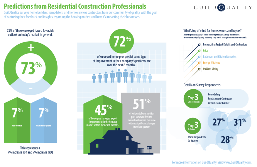Details from GuildQuality's second quarter 2014 survey of members