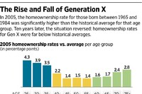 In Housing Bust, Gen X Took it on the Chin