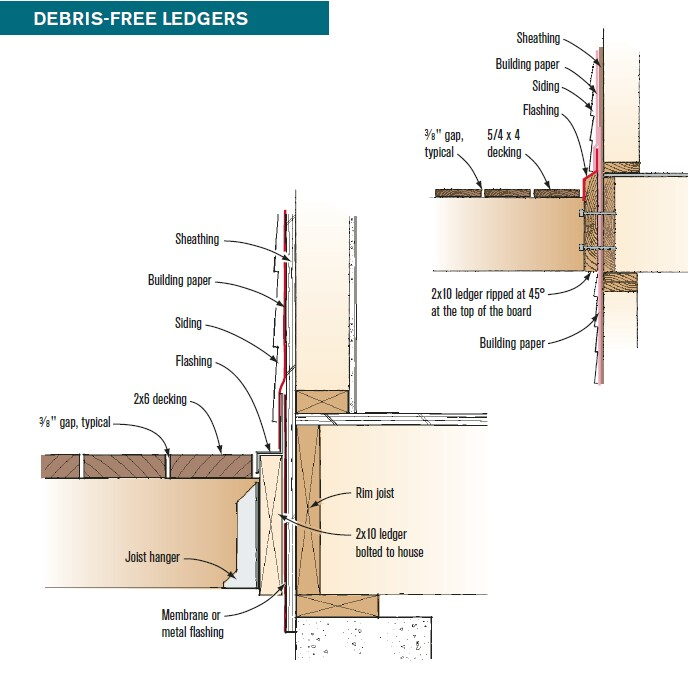 Keeping debris from collecting against the house is key to a long-lasting ledger connection. A sloped and flashed ledger (above) sheds water and debris. A properly flashed flat ledger that's flush with the decking (left) is another easily cleaned connection. Keep siding 2 inches above the ledger with this design.
