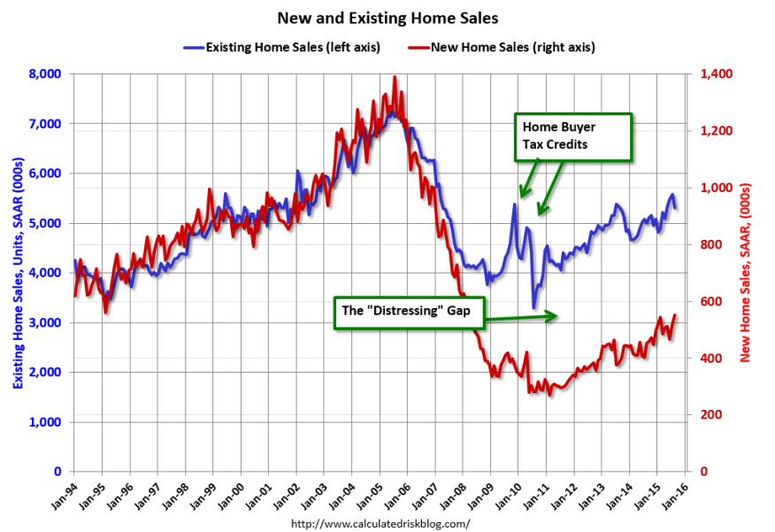 Existing Home Sales vs. New Home Sales, per Calculated Risk