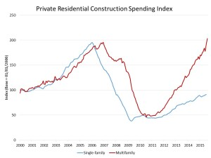 Residential construction spending trends. Single family has headroom to grow.