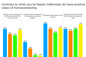 Are Millennial Buyers on The Way?