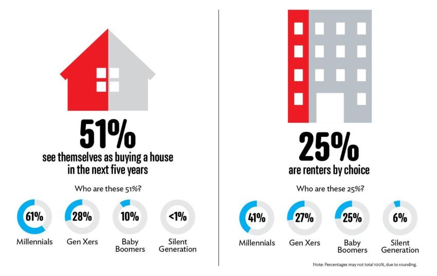 Exclusive Research: Resident Lifestyle Preferences, An Insight