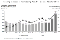 Double-Digit Growth Forecast in Home-Improvement Spending