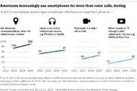 Smart Phones Become Our Way From Here to There