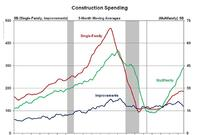 Remodeling Dip Weighs on Construction Spending