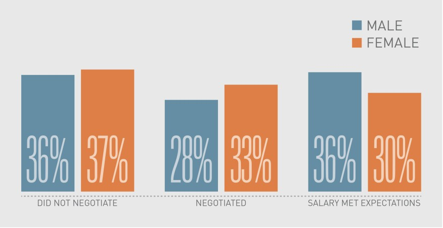 Negotiation history and wage satisfaction