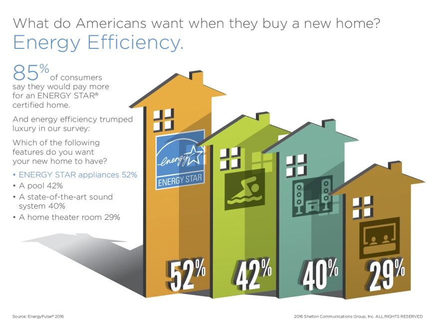 New Home Buyers Will Choose Energy Efficiency Over Luxury Features Ecobuilding Pulse Magazine