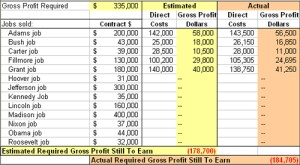 Determine total gross profit needed for the year, in dollars. As jobs are sold, track the gross profit built into the price and enter it into this table. Adjust this number as jobs are completed to reflect actual gross profit earned. When the totals at the bottom turn positive, the annual gross profit dollar target (estimated and actual) has been met.