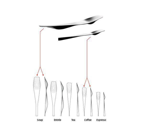 Diagram highlighting ergonomic differences between a soup spoon and a coffee spoon.