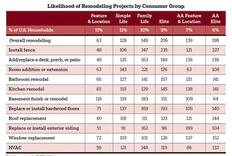 Focus on Families: RRI Suggests Families as Top Remodeling Prospects