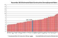 Weather Assisted: Builders Unemployment Rates Improve in 37 States