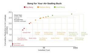 "(CLICK CHART TO ENLARGE) Air leaks are ranked on the basis of CFM50 reduction for the amount of effort required, and the amount of material needed, to complete each air-sealing task. Owens Corning grouped the results in three categories: those that provide a ""big bang for a builder's air-sealing buck"" (red); those that provide a ""medium bang"" (orange); and, as the return tapers off, those that provide only a ""small bang"" (green). Certain leaks—like vertical sheathing joints and the sheathing joints around windows and doors—required a lot of sealant for only a modest reduction in airflow, which is why they are ""small bang"" leaks."