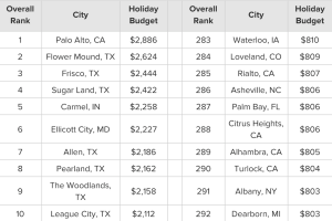 WalletHub data on household plans to spend on holiday gift-giving.