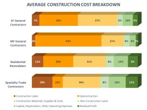 cost breakdown for single-family, remodeling, and multifamily builders.