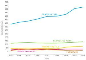 Product and Construction's Contributions to the GDP
