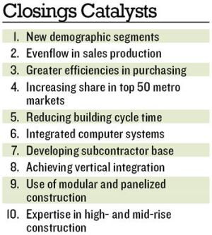 CRYSTAL BALL:  We asked all Builder 100 survey respondents to rank the importance of these 10 factors in improving the competitive positions of the Builder 100 over the next 10 years, and it seems the Next 100 is focused on building and selling to new residents.  Not surprisingly, smaller builders also are more focused on gaining efficiencies in purchasing.  The Builder 100 ranks purchasing efficiencies sixth, as many have already worked to take advantage of their size with suppliers.