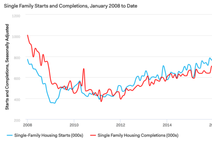 Single-Family Starts Increase in January
