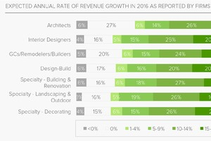 Remodelers Vary Sharply on 2016 Outlook, 2015 Performance