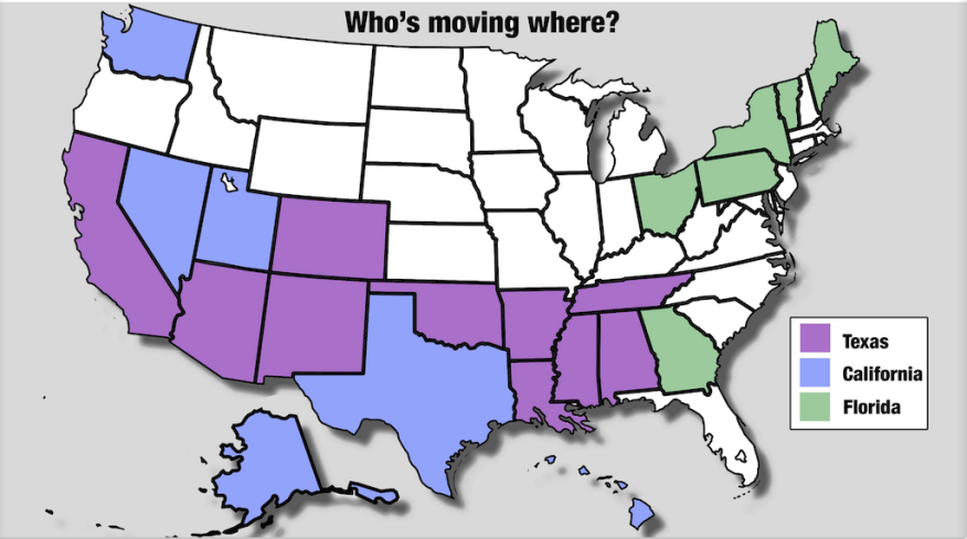 Census data on net migration shows which states are gainers when people move from other states.