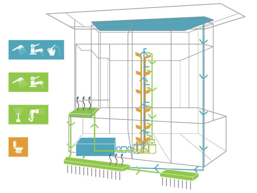 Diagram of the water and wastewater managment systems in the Bullitt Center. Rainwater captured from the roof is collected into a cistern for reuse in both potable and non-potable uses. Excess rainwater is combined with the building's graywater and released in constructed infiltration swales, recharging the aquifer. Human waste from urinals will be stabilized and stored for use as fertilzer.