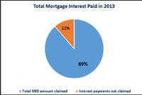 Homeowners' Tax Bills Cut More Than $100 Billion in 2014