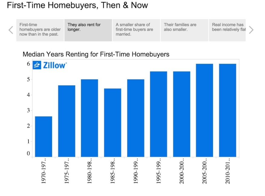 Zillow plots data on changes over the years among first-time home buyers.