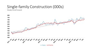 NAHB analysis of Census data on single-family construction trends shows steady progress.